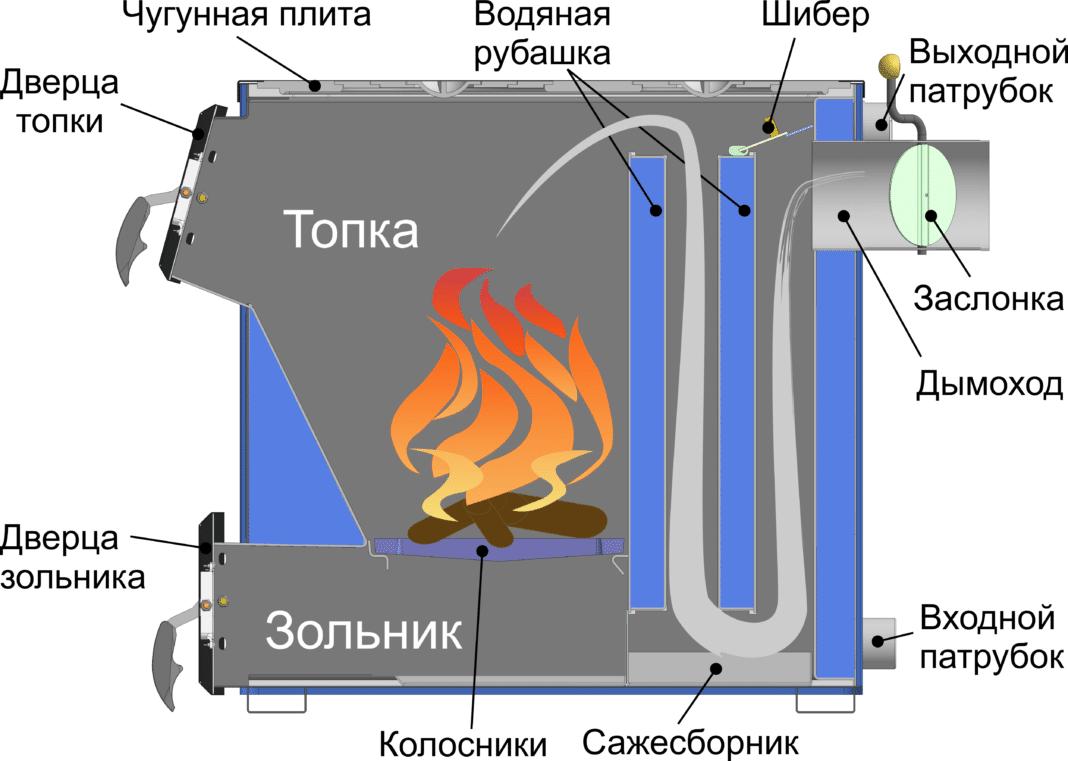 Печь долгого горения — принцип работы, плюсы и минусы