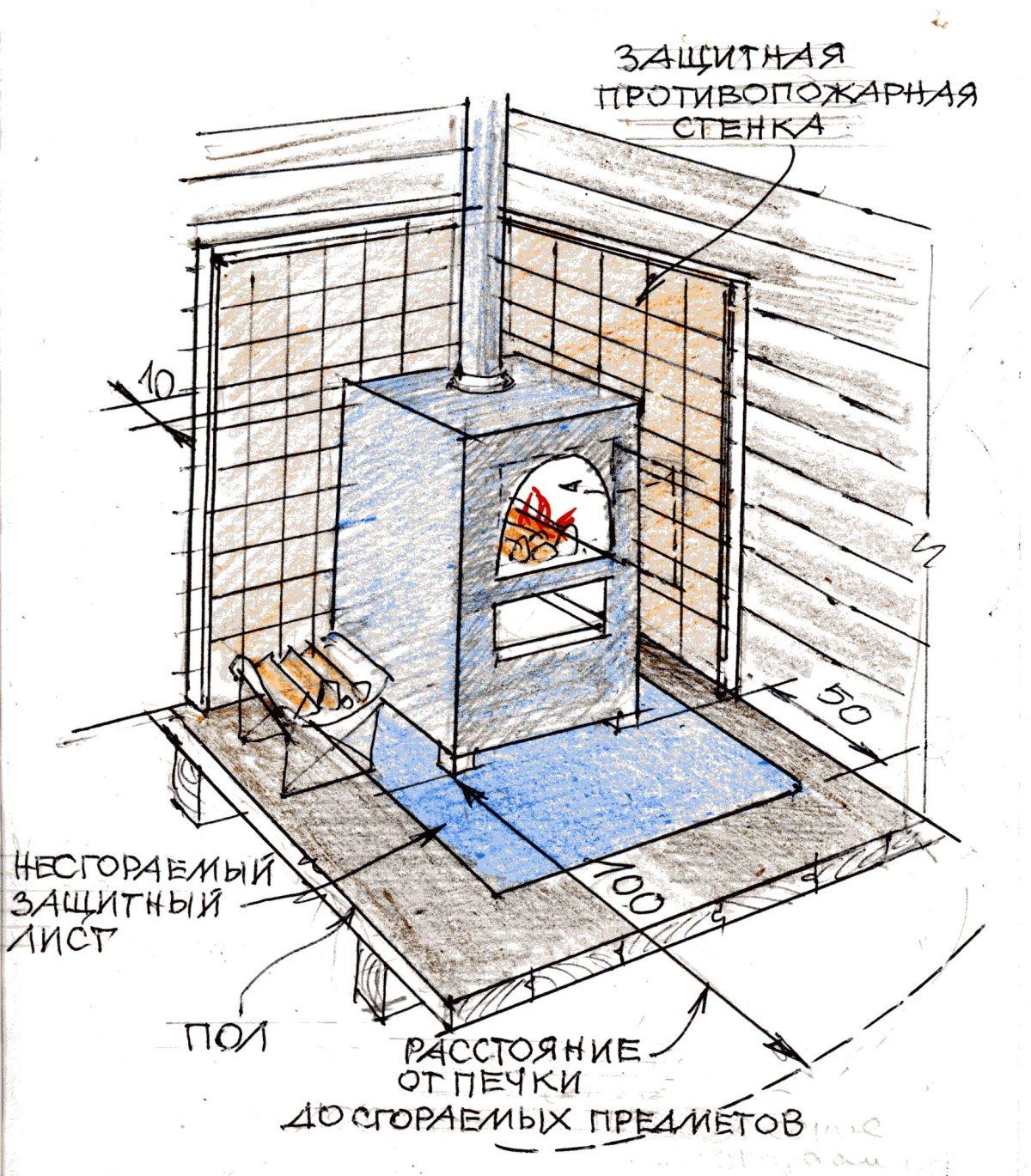 Печь в деревянной бане своими руками 70